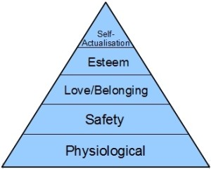 A diagram of Maslow's hierarchy of needs